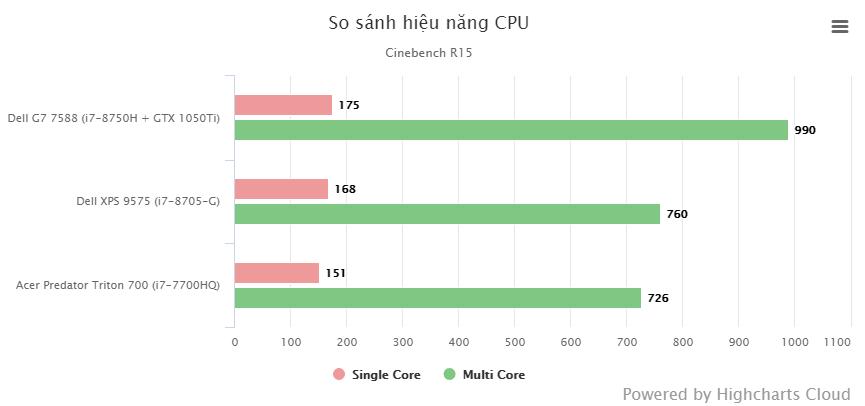 So sánh hiệu năng CPU